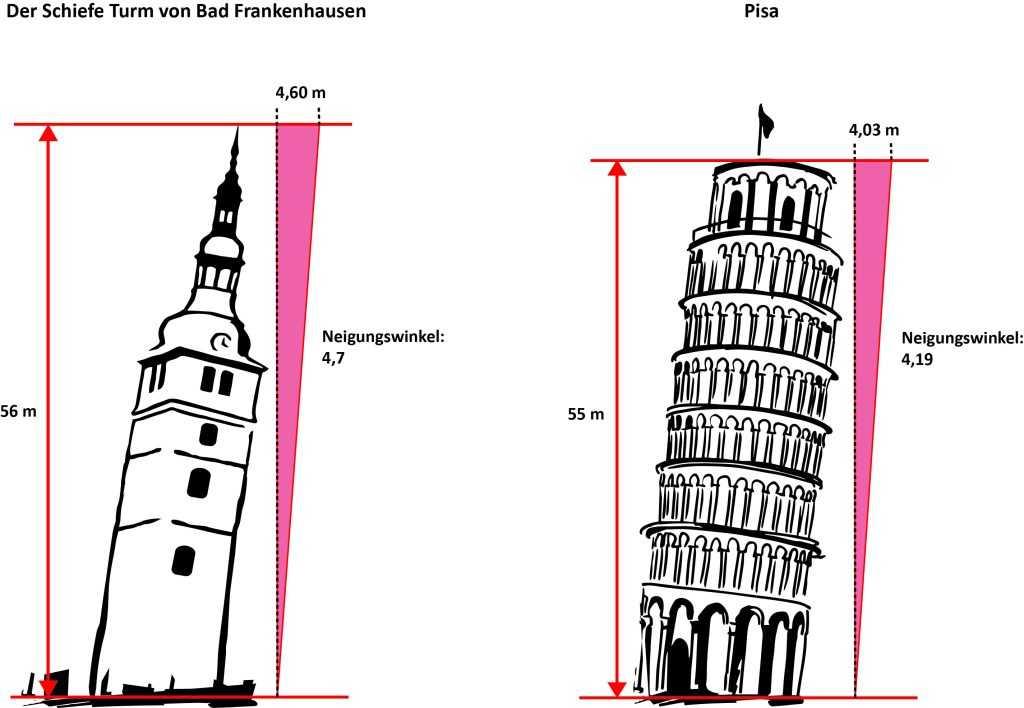 Vergleich_Pisa_SchieferTurm